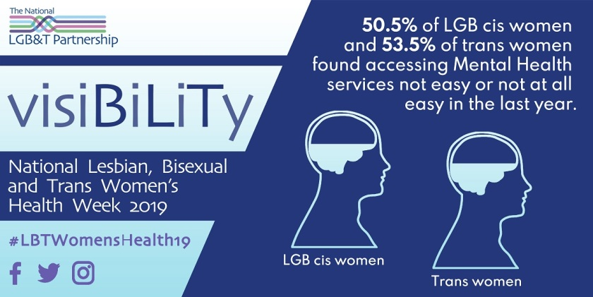 50.5% of LGB cis women and 53.5% of trans women found accessing Mental Health services not easy or not at all easy in the last year
