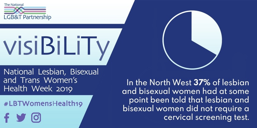 In the North West 37% of lesbian and bisexual women had at some point been told that lesbian and bisexual women did not require a cervical screening test