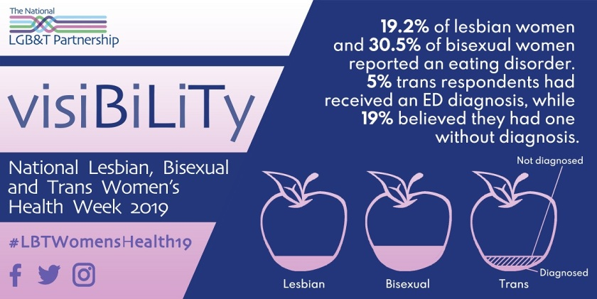 19.2% of lesbian women and 30.5% of bisexual women reported an eating disorder. 5% of trans respondents had received an ED diagnosis, while 19% believed they had one without diagnosis