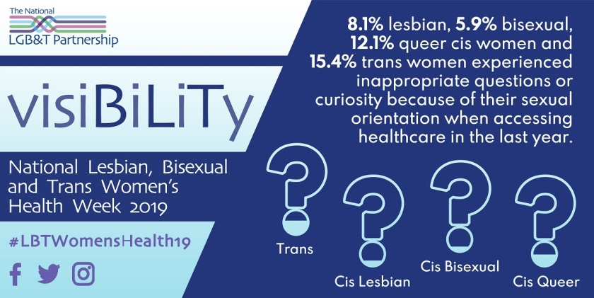 8.1% lesbian, 5.9% bisexual, 12.1% queer cis women and 15.4% trans women experienced inappropriate questions or curiosity because of their sexual orientation when accessing healthcare in the last year
