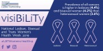 Prevalence of all cancers is higher in lesbians (4.4%) and bisexual women (4.2%) than heterosexual women (3.6%)