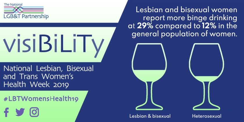 Lesbian and bisexual women report more binge drinking at 29% compared to 12% in the general population of women