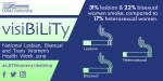 31% lesbian and 22% bisexual women smoke, compared to 17% heterosexual women
