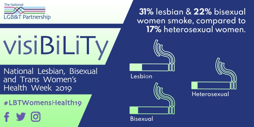 31% lesbian and 22% bisexual women smoke, compared to 17% heterosexual women