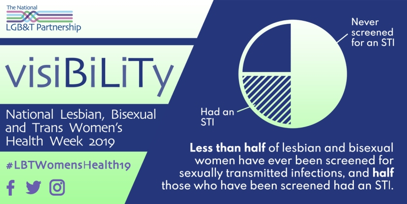 Less than half of lesbian and bisexual women have ever been screened for sexually transmitted infections, and half those who have been screened had an STI.