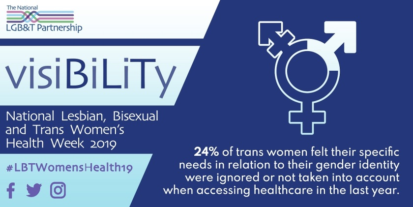 24% of trans women felt their specific needs in relation to their gender identity were ignored or not taken into account when accessing healthcare in the last year