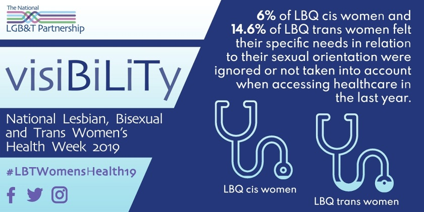 6% of LBQ cis women and 14.6% of LBQ trans women felt their specific needs in relation to their sexual orientation were ignored or not taken into account when accessing healthcare in the last year